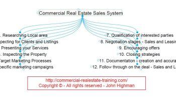mindmap of sales skills