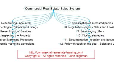 mindmap of sales skills