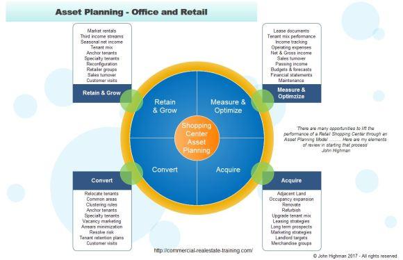 Retail Asset Plan