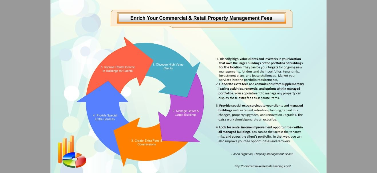 commercial property management chart