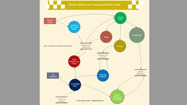 real estate planning chart