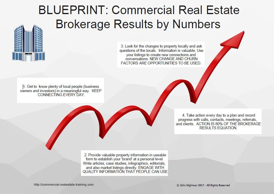 Brokerage results blueprint for agents and brokers in sales and broker system chart commercial malvernweather Images