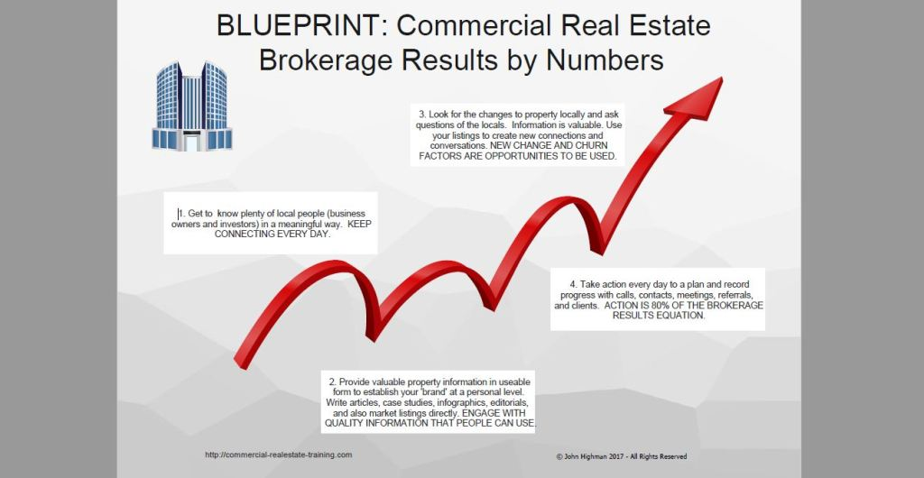 Brokerage results blueprint for agents and brokers in sales and commercial real estate broker system chart malvernweather Choice Image