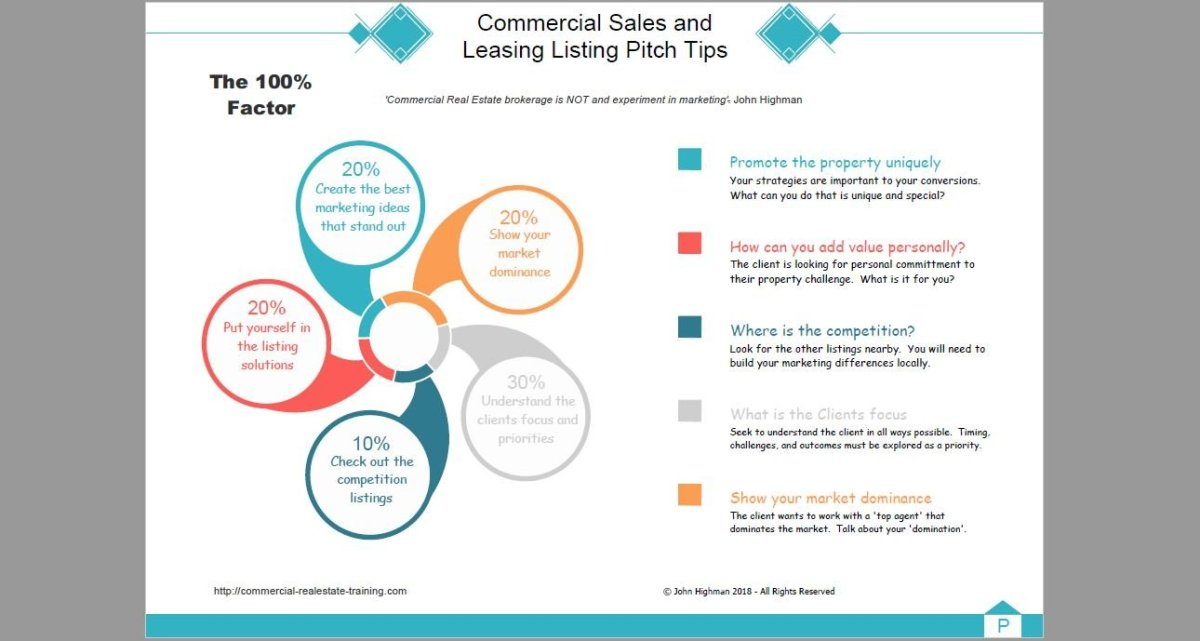 Listing pitch chart for commercial real estate brokerage