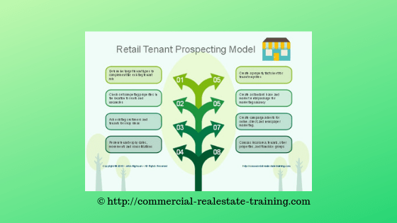 chart of retail shop leasing steps