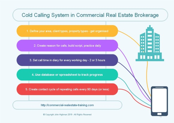 chart for cold calling in commercial real estate brokerage