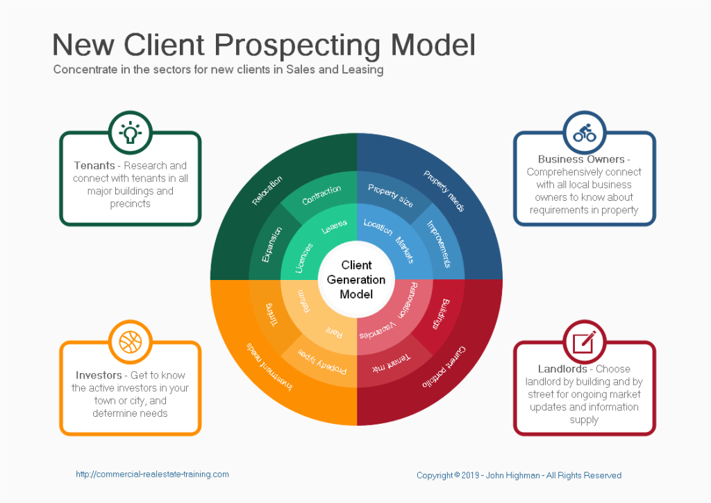 prospecting chart real estate