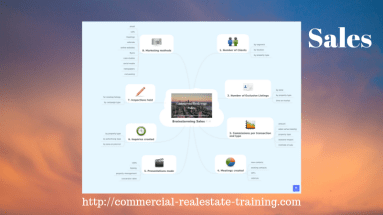 commercial real estate sales chart