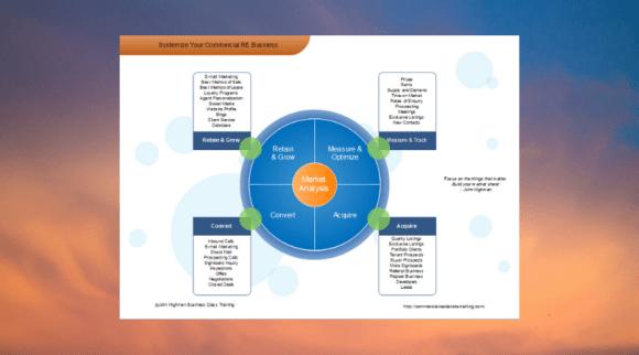 market analysis chart