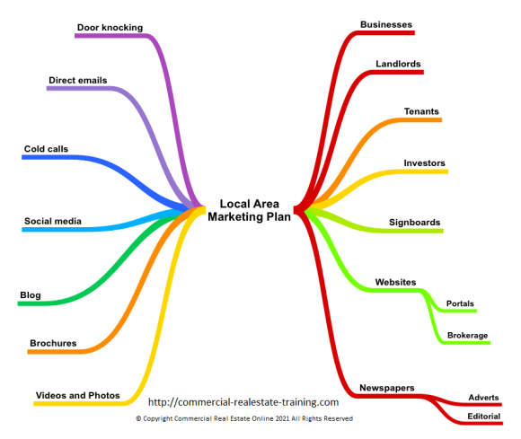 local area marketing chart for agents