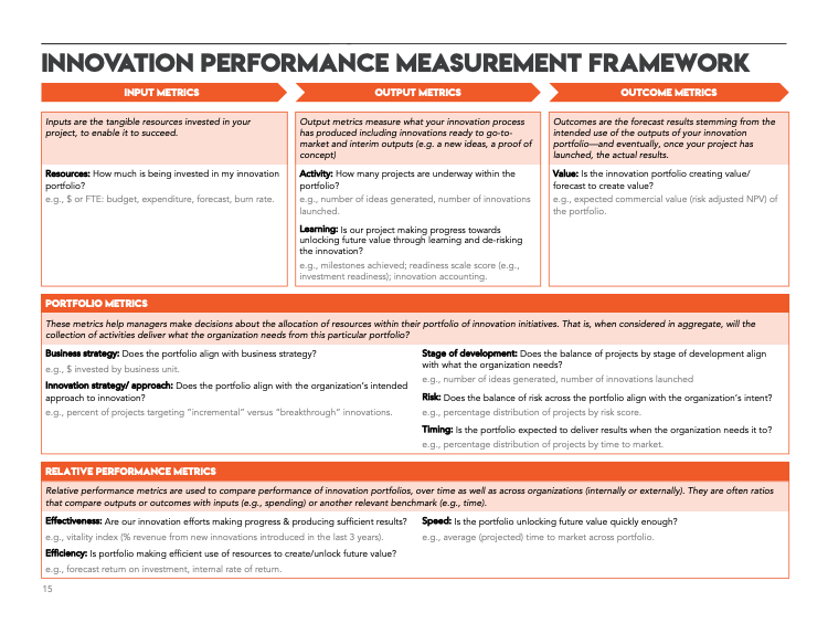 A framework for measuring innovation performance to help companies establish whether they are collecting the right innovation metrics.