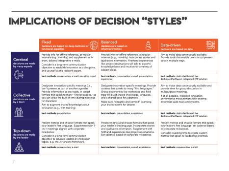 Find out which communication methods match your organization's decision styles.