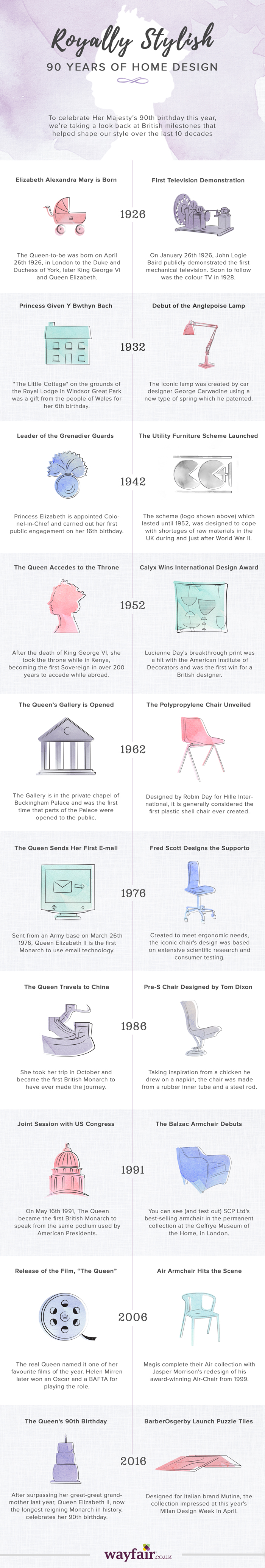 90 Years of Home Design | Wayfair UK