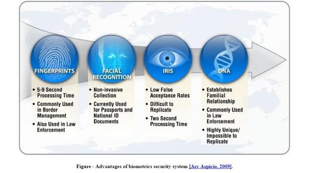 biometricstudy