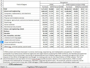 U.S. Census data on 2012 STEM workers