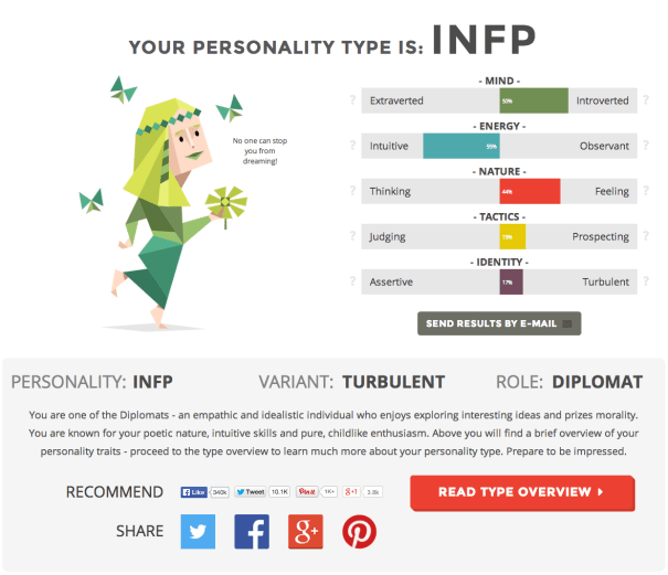 Myers-Briggs Test Result