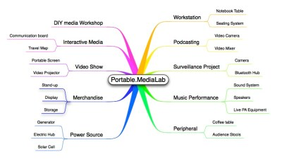 Portable Medialab - click to enlarge