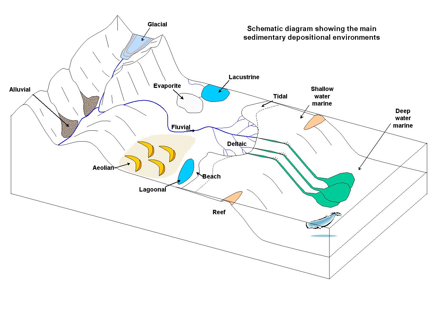 Basics Depositional Environments