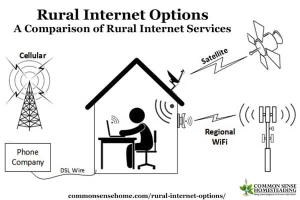 What options are available for rural internet, plus 3 main factors that you need to ask about when you're contacting internet service providers.
