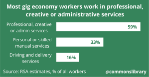 Most gig economy workers work in professional, creative or administrative services