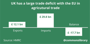 UK has a large trade deficit with the EU in agricultural trade