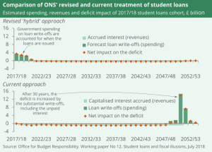 The hybrid approach counts the loan write-off as spending when issued. Under the old treatment loan write-offs didn't impact on the deficit for 30 years.