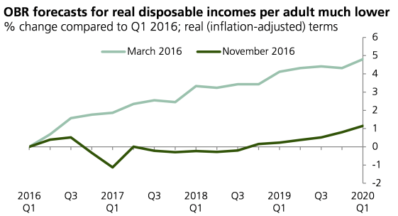 obr-real-disposable-incomes