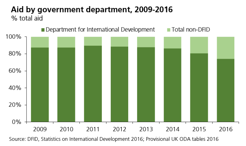 Aid by government department, 2009-2016 % total aid