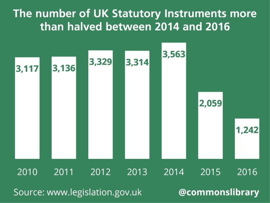 The number of UK Statutory Instruments more than halved between 2014 and 2016