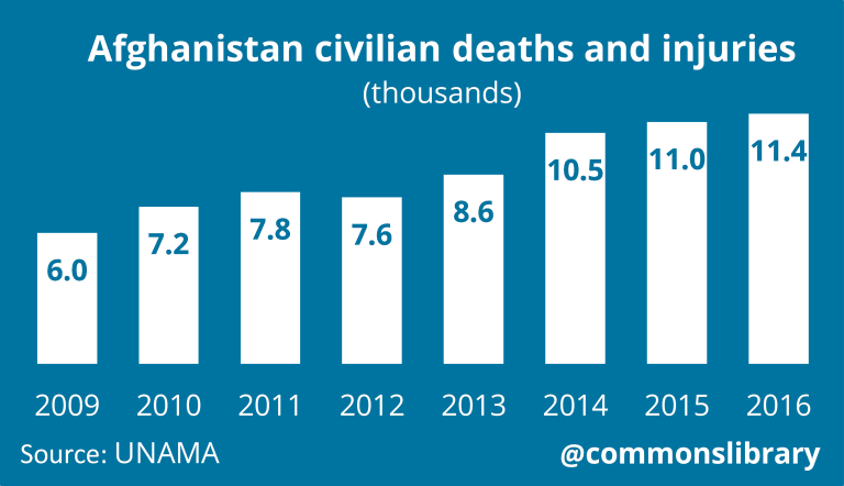 Afghanistan civilian deaths and injuries