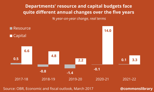 Departments' resource and capital budgets face quite different annual changes over the five years