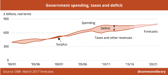 Government spending, taxes and deficit