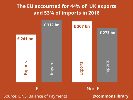 UK trade - goods and services