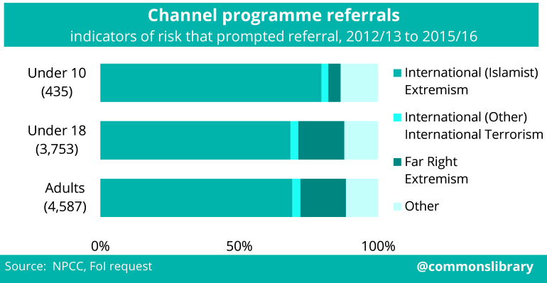 Channel programme referrals - indicators of risk