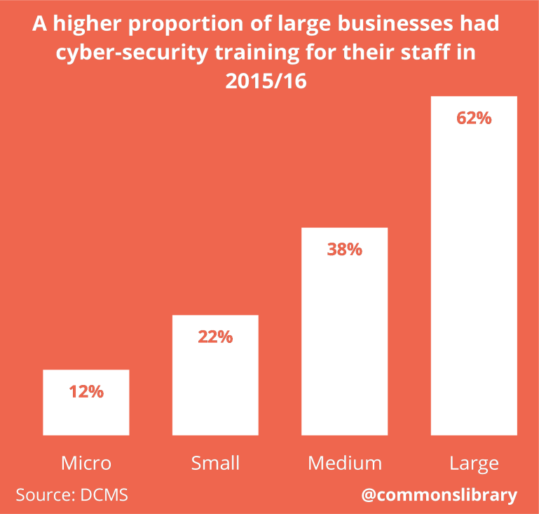 A higher proportion of large businesses had cyber-security training for their staff in 2015/16