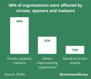 68 percent of organisations were affected by viruses, spyware and malware