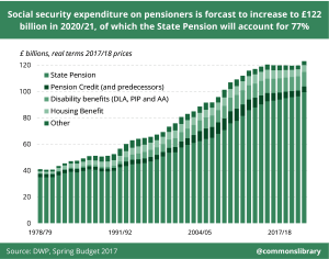 Social security expenditure on pensioners is forecast to increase to £122 billlion in 2020/21, of which the State Pension will account for 77%