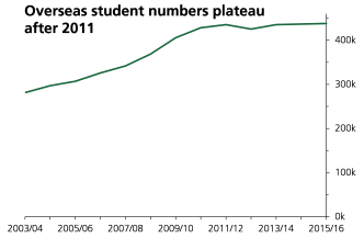 Number increased 2003/04 to 2010/11 but subsequently plateaued