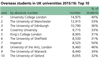 1) UCL; 2) Manchester; 3) Edinburgh; 4) Coventry; 5) King's College London; 6) Sheffield; 7) Imperial; 8) University of the Arts; 9) Warwick; 10) Oxford