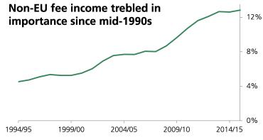 Non-EU fee income trebled in importance since mid-1990s