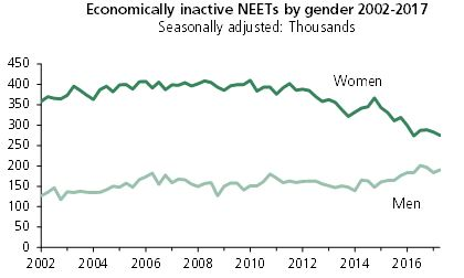 Chart showing that since 2014 the number of women has been falling while the number of men has been increasing.