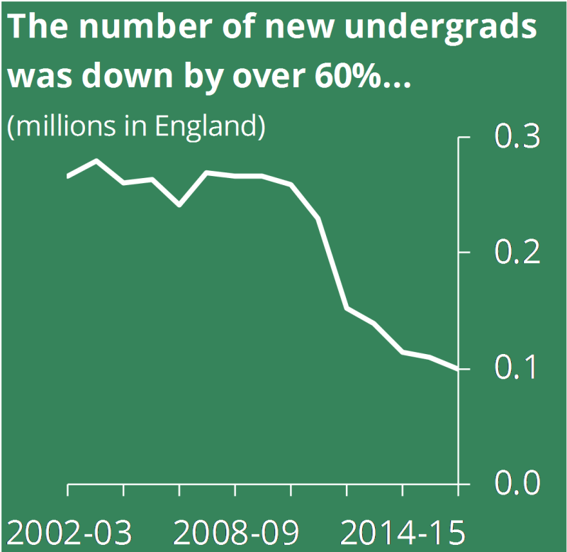 The number of new undergraduates was down by over 60%...