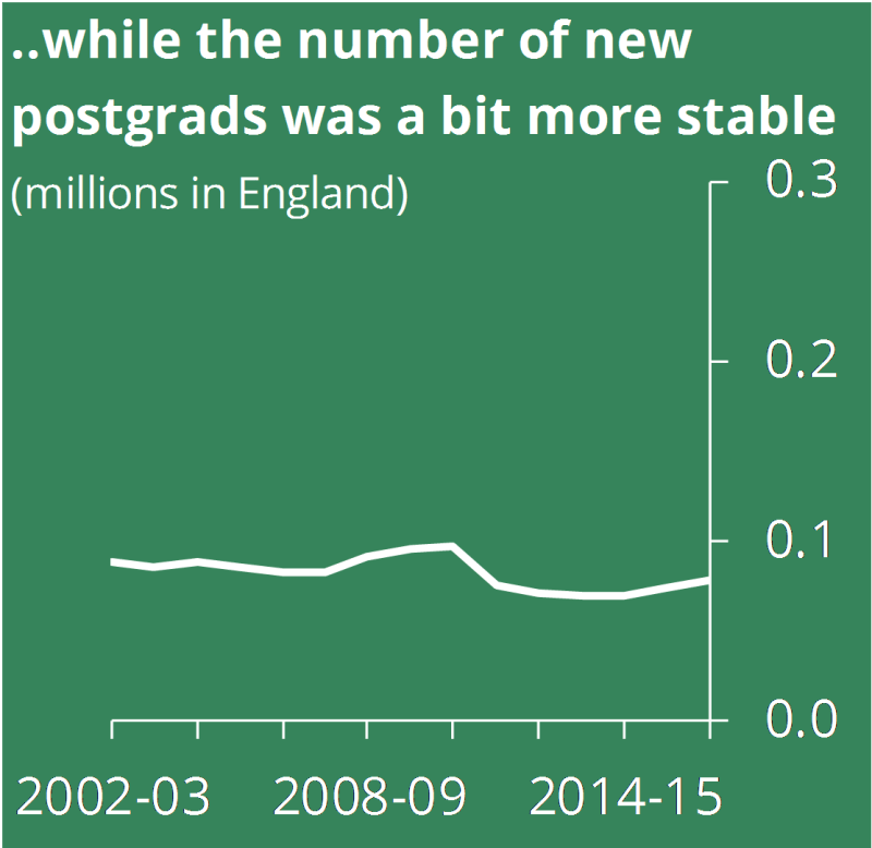 ...while the number of new postgrads was a bit more stable
