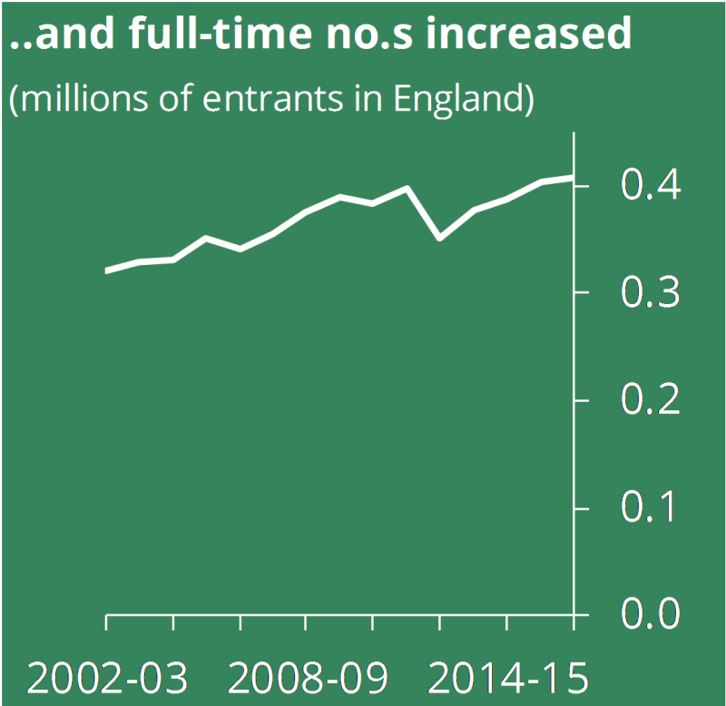 ... and full-time numbers increased