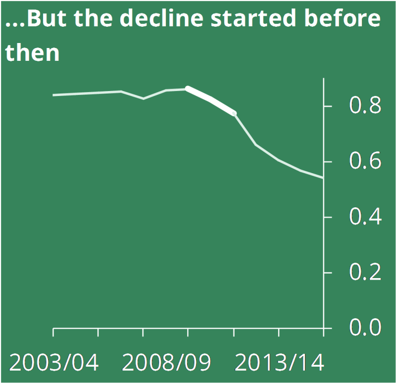 ...But the decline started before then