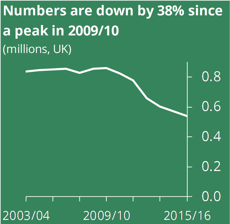 Numbers are down by 38% since a peak in 2009/10