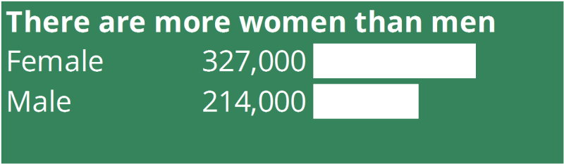 There were more women than men