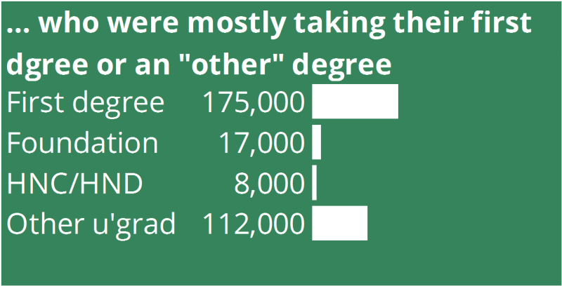 "... who were mostly taking their first degree or an ""other"" degree"