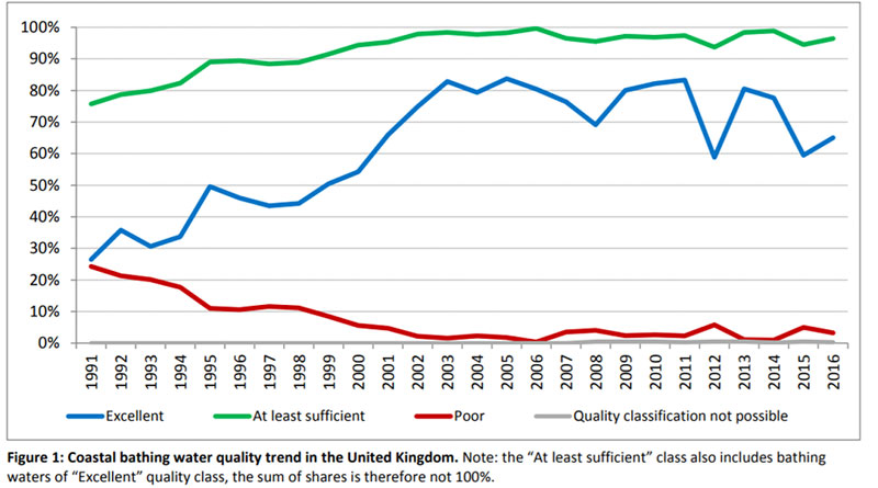 chart showing a steady increase in UK compliance for coastal bathing waters