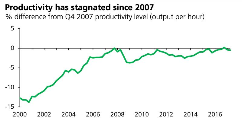 chart showing productivity stagnation between 2000 and 2016